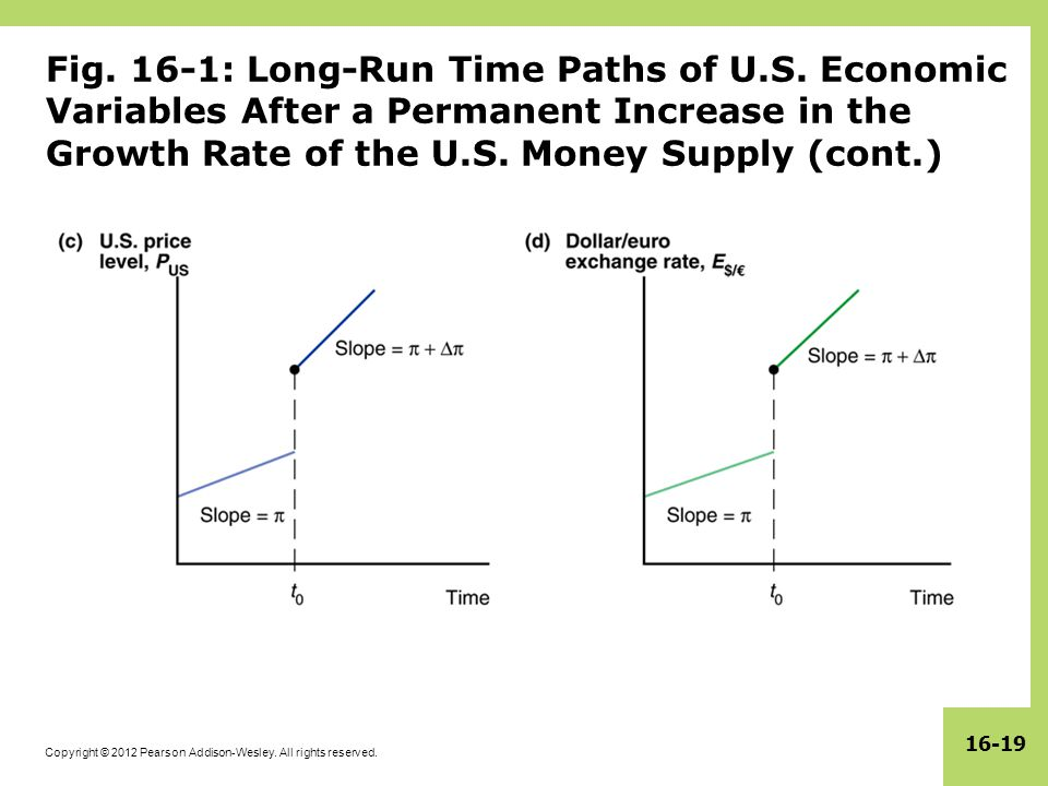 Copyright © 2012 Pearson Addison-Wesley. All rights reserved. 16-19 Fig. 16-1: Long-Run Time Paths of U.S. Economic Variables After a Permanent Increa