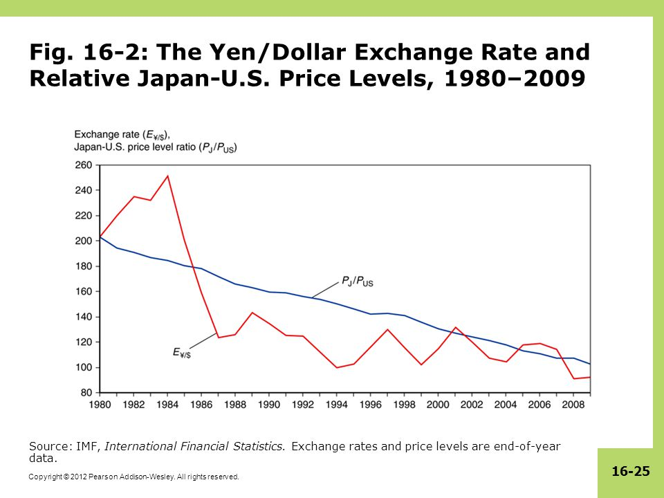 Copyright © 2012 Pearson Addison-Wesley. All rights reserved. 16-25 Fig. 16-2: The Yen/Dollar Exchange Rate and Relative Japan-U.S. Price Levels, 1980
