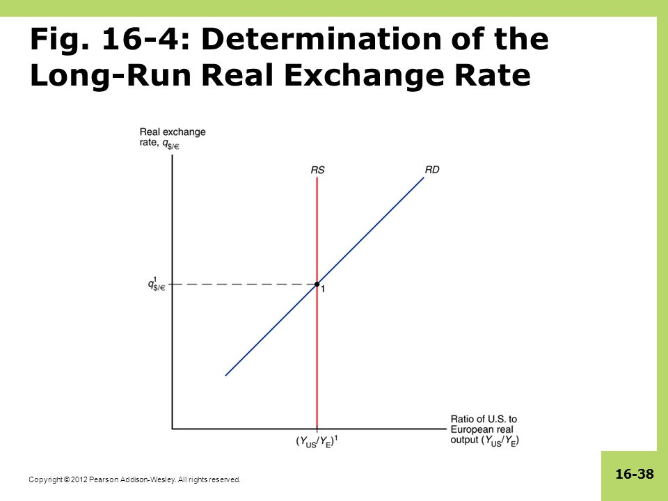 Copyright © 2012 Pearson Addison-Wesley. All rights reserved. 16-38 Fig. 16-4: Determination of the Long-Run Real Exchange Rate