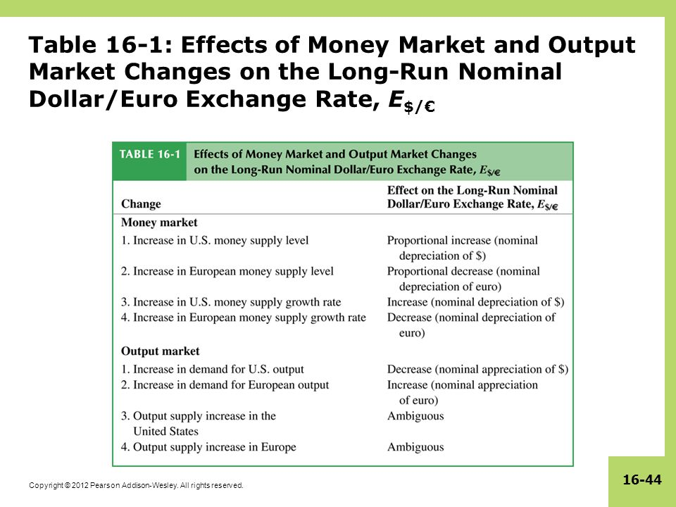 Copyright © 2012 Pearson Addison-Wesley. All rights reserved. 16-44 Table 16-1: Effects of Money Market and Output Market Changes on the Long-Run Nomi