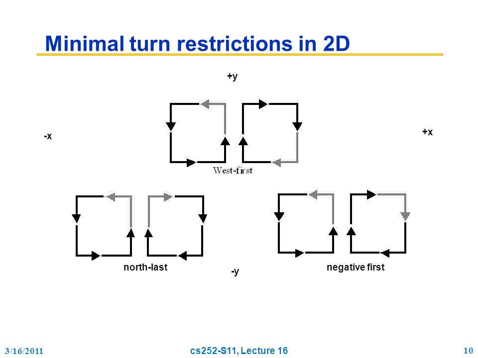 3/16/2011 cs252-S11, Lecture 16 10 Minimal turn restrictions in 2D north-lastnegative first -x +x +y -y