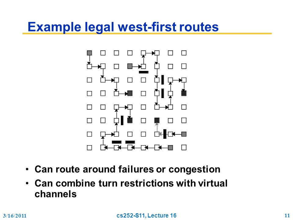 3/16/2011 cs252-S11, Lecture 16 11 Example legal west-first routes Can route around failures or congestion Can combine turn restrictions with virtual channels