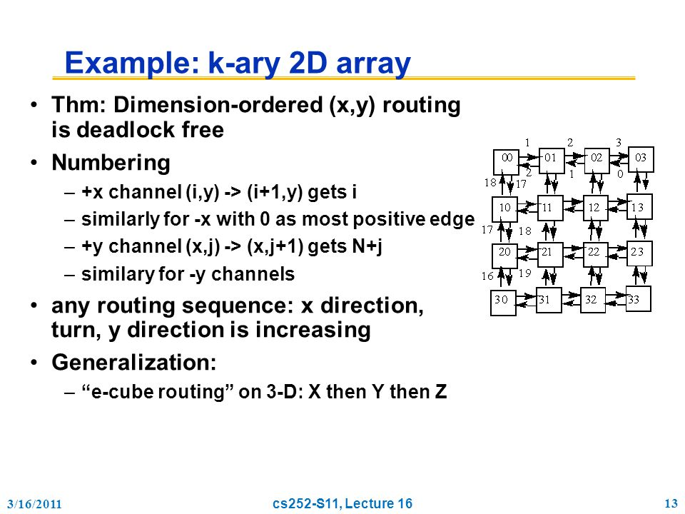 3/16/2011 cs252-S11, Lecture 16 13 Example: k-ary 2D array Thm: Dimension-ordered (x,y) routing is deadlock free Numbering –+x channel (i,y) -> (i+1,y) gets i –similarly for -x with 0 as most positive edge –+y channel (x,j) -> (x,j+1) gets N+j –similary for -y channels any routing sequence: x direction, turn, y direction is increasing Generalization: – e-cube routing on 3-D: X then Y then Z