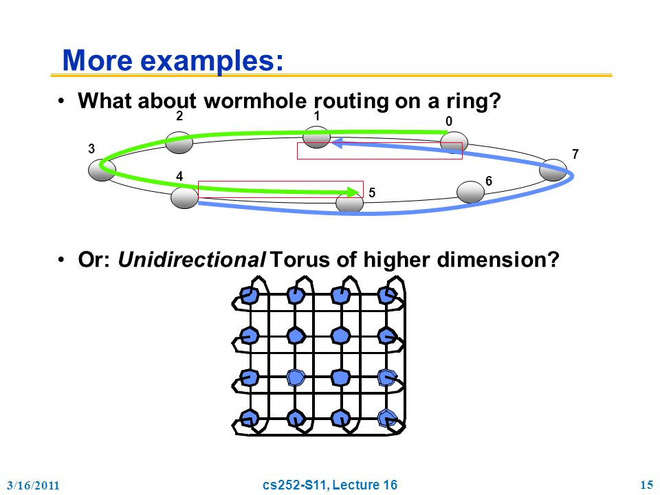 3/16/2011 cs252-S11, Lecture 16 15 More examples: What about wormhole routing on a ring.