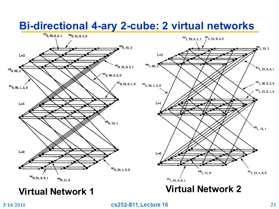 3/16/2011 cs252-S11, Lecture 16 21 Bi-directional 4-ary 2-cube: 2 virtual networks Virtual Network 1 Virtual Network 2