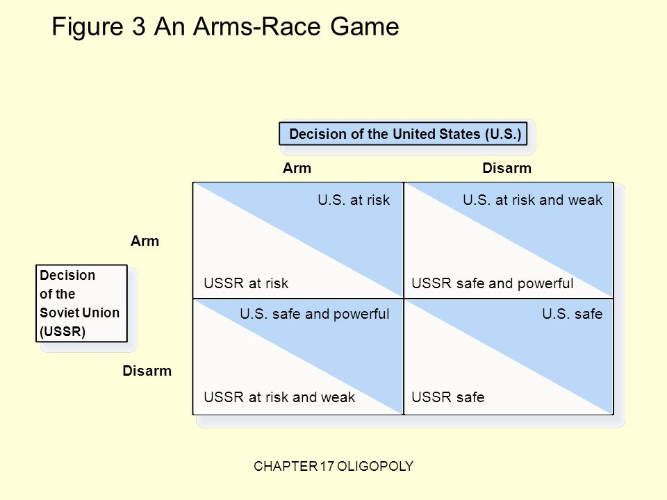 Figure 3 An Arms-Race Game Decision of the United States (U.S.) Arm U.S.