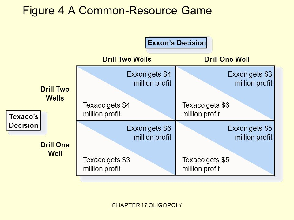Figure 4 A Common-Resource Game Exxon's Decision Drill Two Wells Drill Two Wells Exxon gets $4 million profit Texaco gets $4 million profit Texaco gets $6 million profit Exxon gets $3 million profit Texaco gets $3 million profit Exxon gets $6 million profit Texaco gets $5 million profit Exxon gets $5 million profit Drill One Well Drill One Well Texaco's Decision CHAPTER 17 OLIGOPOLY