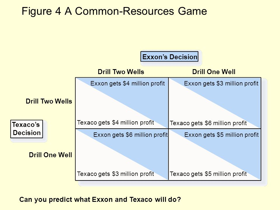 Figure 4 A Common-Resources Game Exxon's Decision Drill Two Wells Texaco gets $4 million profit Texaco's Decision Drill One Well Drill Two Wells Texaco gets $3 million profit Texaco gets $6 million profit Texaco gets $5 million profit Exxon gets $4 million profit Exxon gets $6 million profit Exxon gets $3 million profit Exxon gets $5 million profit Can you predict what Exxon and Texaco will do?