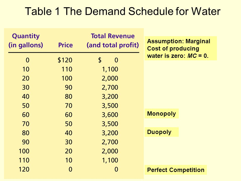 Table 1 The Demand Schedule for Water Perfect Competition Monopoly Duopoly Assumption: Marginal Cost of producing water is zero: MC = 0.