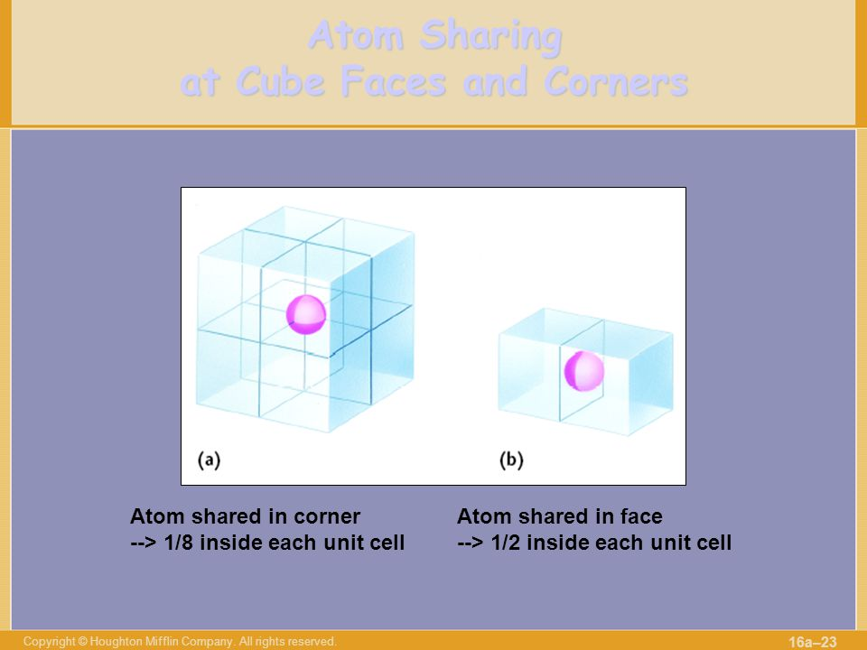 Copyright © Houghton Mifflin Company. All rights reserved. 16a–23 Atom Sharing at Cube Faces and Corners Atom shared in corner --> 1/8 inside each uni