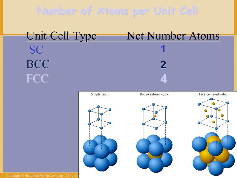 Copyright © Houghton Mifflin Company. All rights reserved. 16a–25 Number of Atoms per Unit Cell Unit Cell Type Net Number Atoms Unit Cell Type Net Num