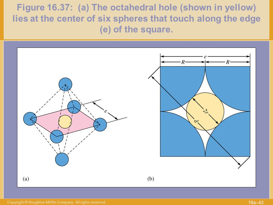 Copyright © Houghton Mifflin Company. All rights reserved. 16a–43 Figure 16.37: (a) The octahedral hole (shown in yellow) lies at the center of six sp