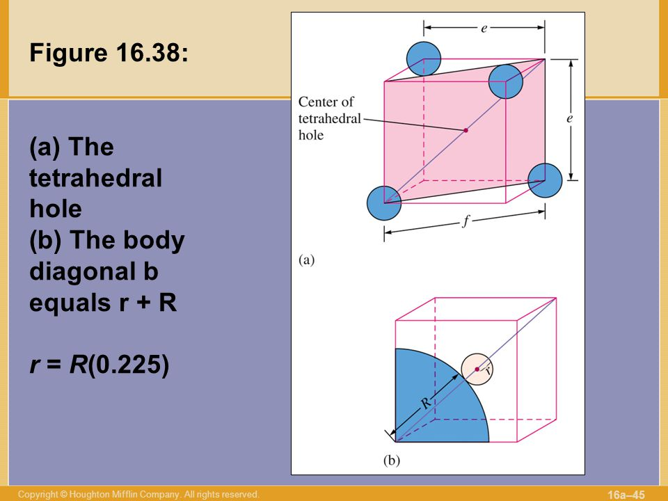 Copyright © Houghton Mifflin Company. All rights reserved. 16a–45 Figure 16.38: (a) The tetrahedral hole (b) The body diagonal b equals r + R r = R(0.