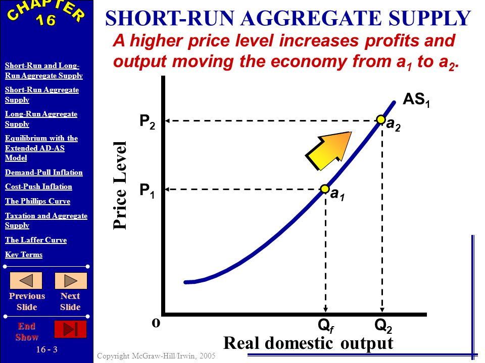 16 - 2 Copyright McGraw-Hill/Irwin, 2005 Short-Run and Long- Run Aggregate Supply Short-Run Aggregate Supply Long-Run Aggregate Supply Equilibrium wit