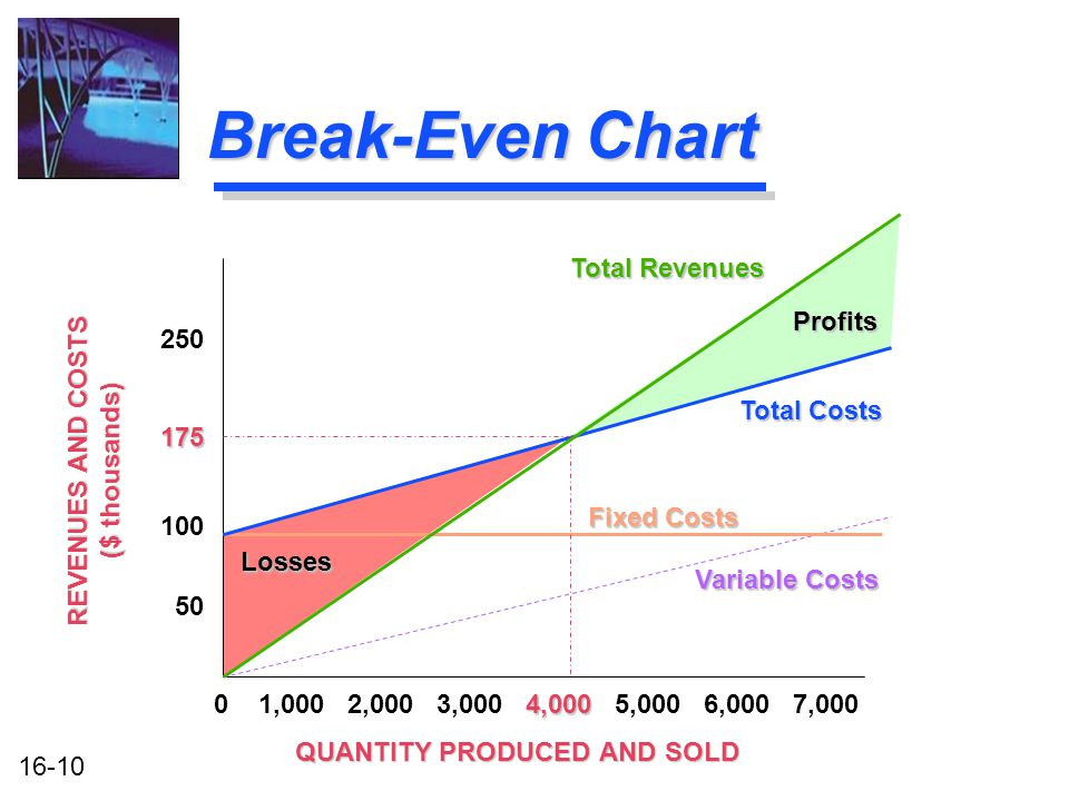 16-10 Break-Even Chart QUANTITY PRODUCED AND SOLD 4,000 0 1,000 2,000 3,000 4,000 5,000 6,000 7,000 Total Revenues Profits Fixed Costs Variable Costs Losses REVENUES AND COSTS ($ thousands) 175 250 100 50 Total Costs