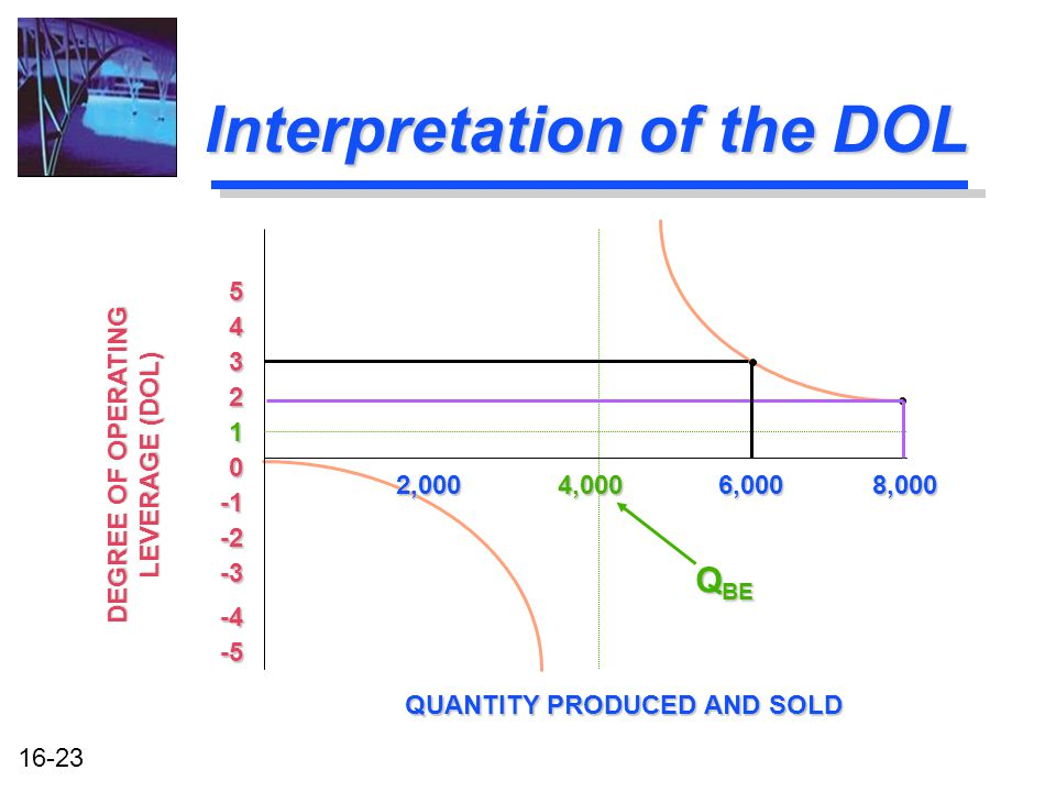 16-23 Interpretation of the DOL 2,000 4,000 6,000 8,000 1 2 3 4 5 QUANTITY PRODUCED AND SOLD 0 -2 -3 -4 -5 DEGREE OF OPERATING LEVERAGE (DOL) Q BE