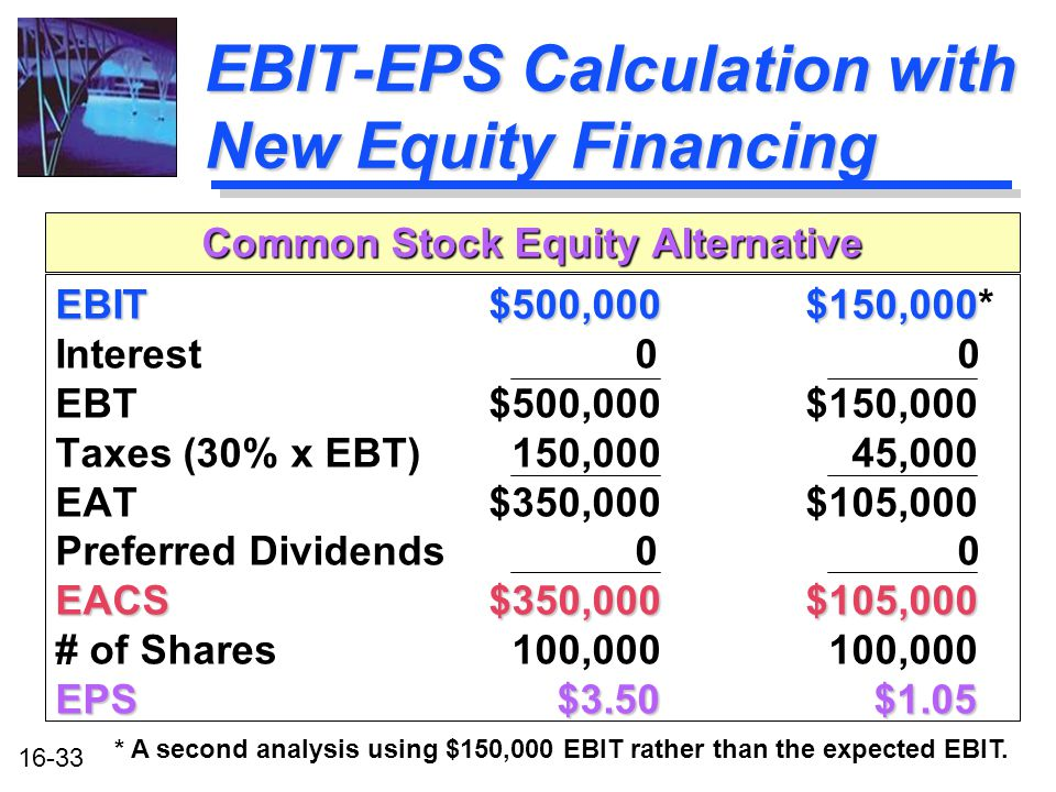 16-33 EBIT-EPS Calculation with New Equity Financing EBIT $500,000 $150,000 EBIT $500,000 $150,000* Interest 0 0 EBT $500,000 $150,000 Taxes (30% x EBT) 150,000 45,000 EAT $350,000 $105,000 Preferred Dividends 0 0 EACS $350,000 $105,000 # of Shares 100,000 100,000 EPS $3.50 $1.05 Common Stock Equity Alternative * A second analysis using $150,000 EBIT rather than the expected EBIT.