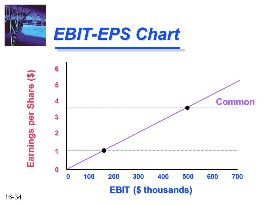 16-34 EBIT-EPS Chart 0 100 200 300 400 500 600 700 EBIT ($ thousands) Earnings per Share ($) 0 1 2 3 4 5 6 Common