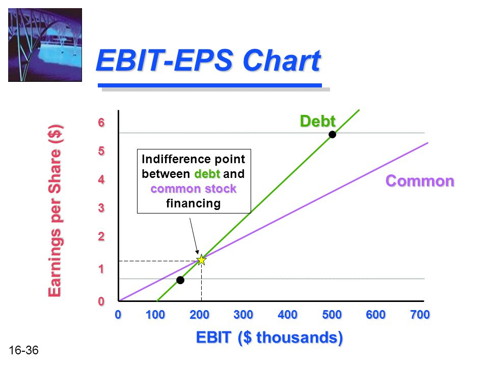16-36 EBIT-EPS Chart 0 100 200 300 400 500 600 700 EBIT ($ thousands) Earnings per Share ($) 0 1 2 3 4 5 6 Common Debt Indifference point debt between debt and common stock financing