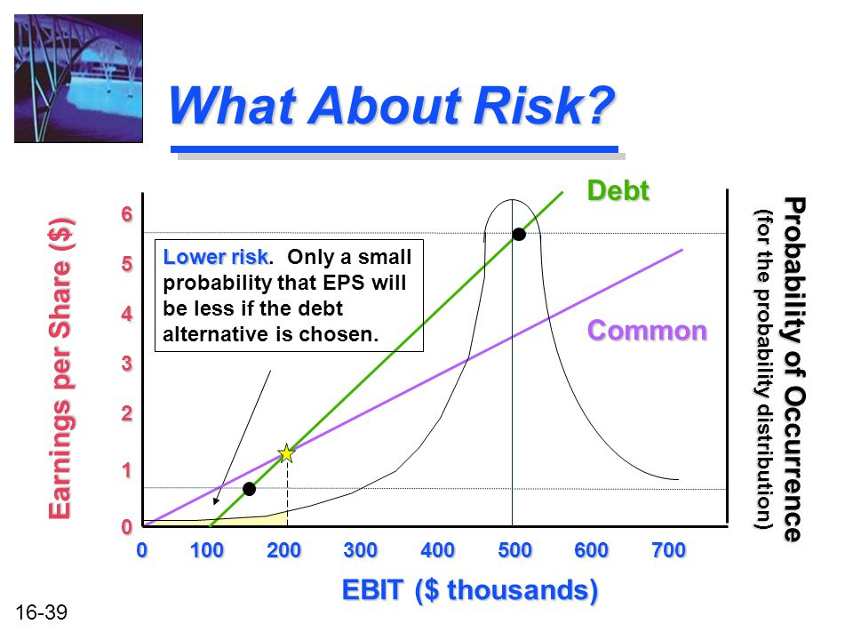 16-39 What About Risk.