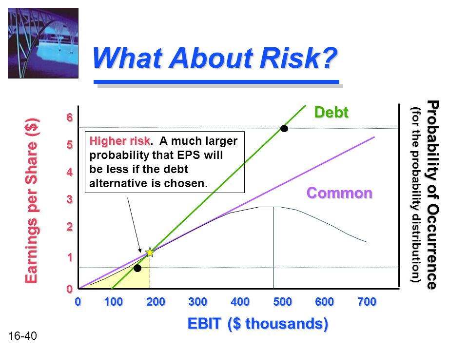 16-40 What About Risk.