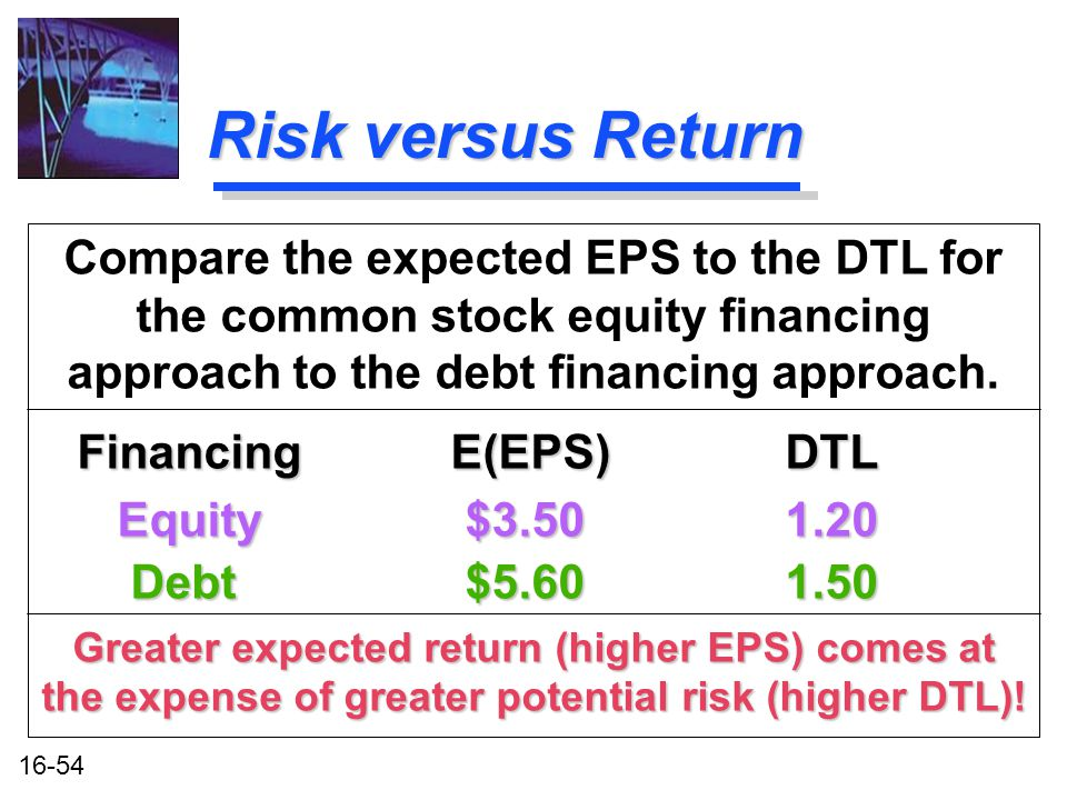16-54 Risk versus Return Compare the expected EPS to the DTL for the common stock equity financing approach to the debt financing approach.