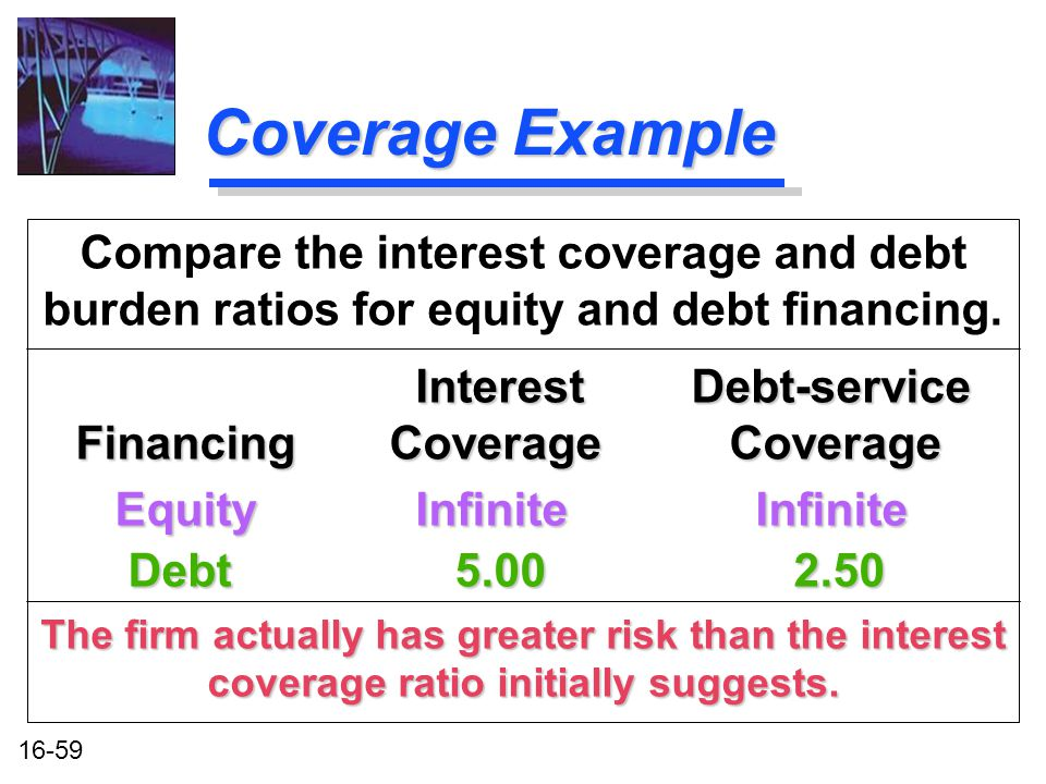 16-59 Coverage Example Compare the interest coverage and debt burden ratios for equity and debt financing.