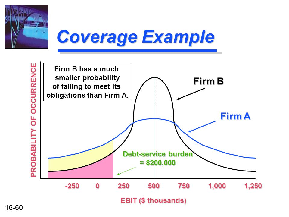16-60 Coverage Example -250 0 250 500 750 1,000 1,250 EBIT ($ thousands) Firm B has a much smaller probability of failing to meet its obligations than Firm A.