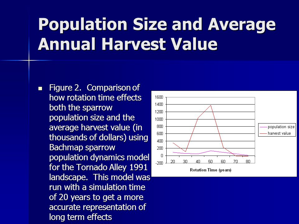Population Size and Average Annual Harvest Value Figure 2.