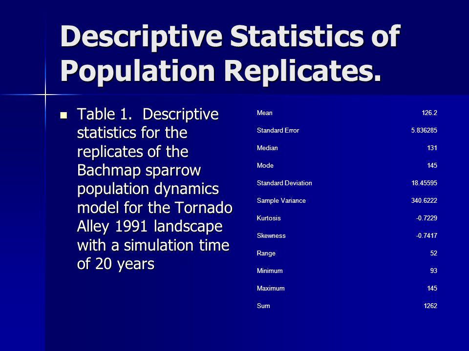 Descriptive Statistics of Population Replicates. Table 1.
