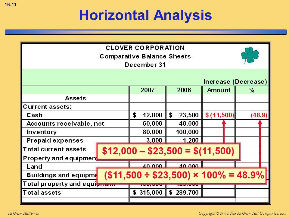 Copyright © 2008, The McGraw-Hill Companies, Inc.McGraw-Hill/Irwin 16-11 Horizontal Analysis ($11,500 ÷ $23,500) × 100% = 48.9% $12,000 – $23,500 = $(