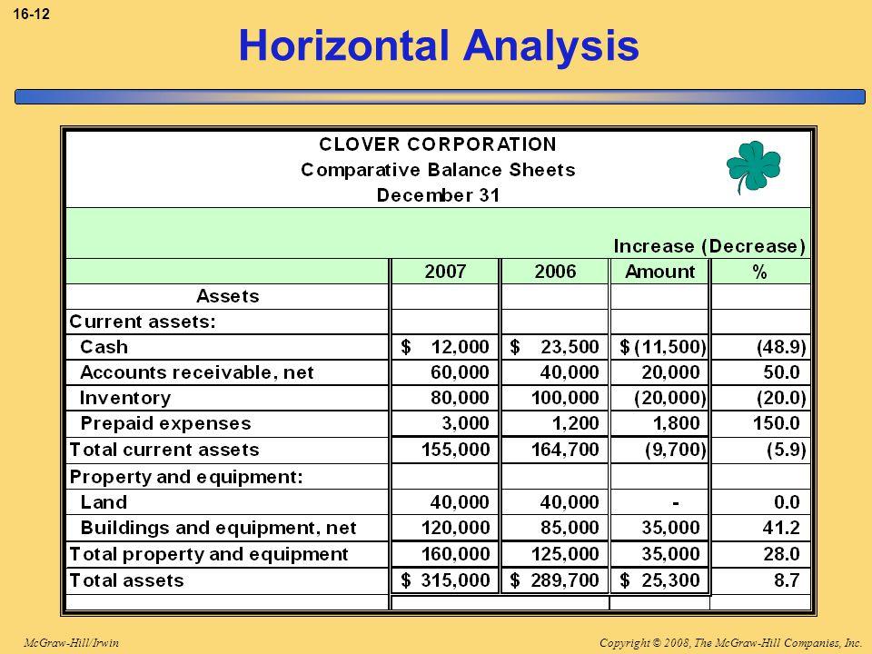 Copyright © 2008, The McGraw-Hill Companies, Inc.McGraw-Hill/Irwin 16-12 Horizontal Analysis