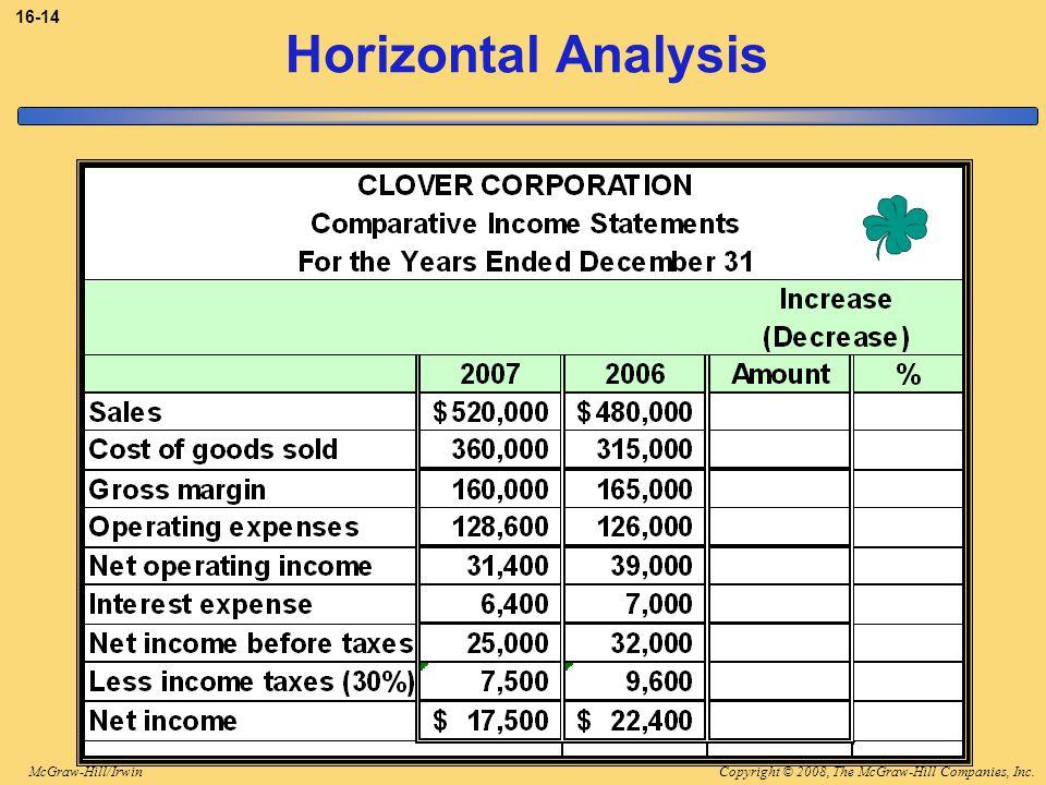 Copyright © 2008, The McGraw-Hill Companies, Inc.McGraw-Hill/Irwin 16-14 Horizontal Analysis