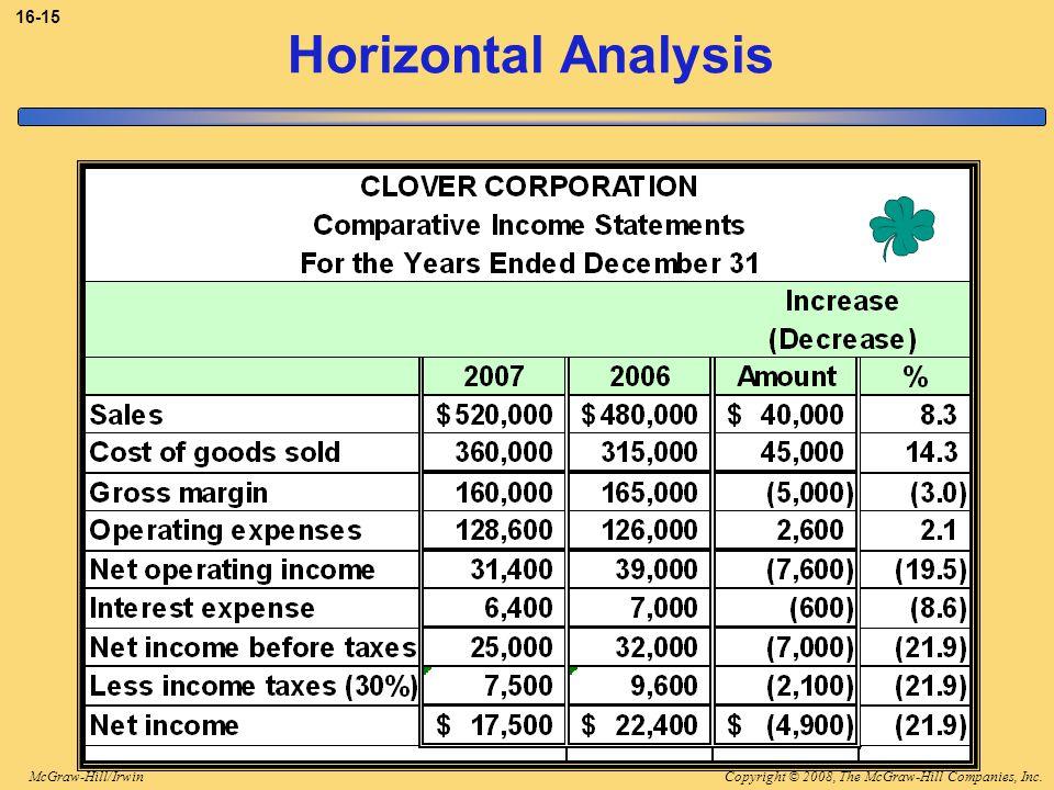 Copyright © 2008, The McGraw-Hill Companies, Inc.McGraw-Hill/Irwin 16-15 Horizontal Analysis