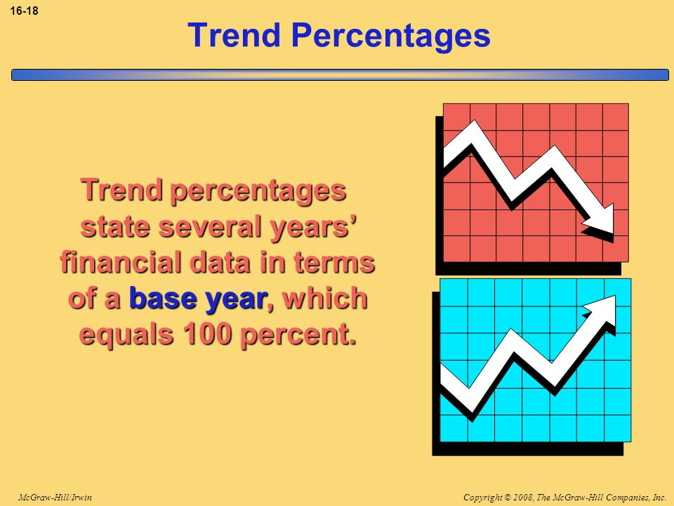 Copyright © 2008, The McGraw-Hill Companies, Inc.McGraw-Hill/Irwin 16-18 Trend Percentages Trend percentages state several years' financial data in terms of a base year, which equals 100 percent.