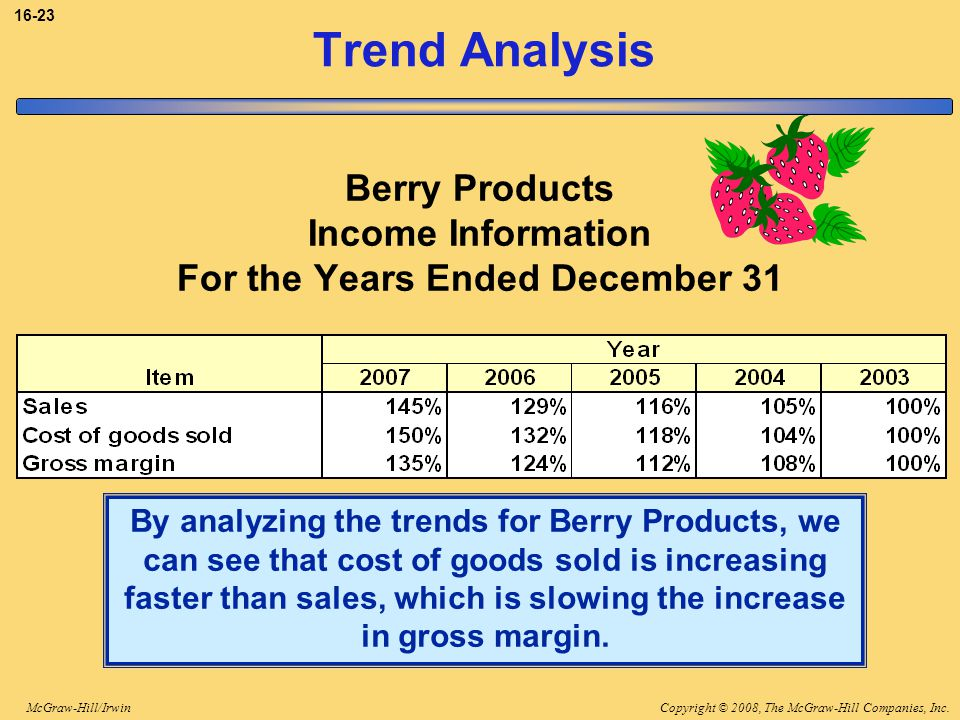 Copyright © 2008, The McGraw-Hill Companies, Inc.McGraw-Hill/Irwin 16-23 Trend Analysis By analyzing the trends for Berry Products, we can see that cost of goods sold is increasing faster than sales, which is slowing the increase in gross margin.