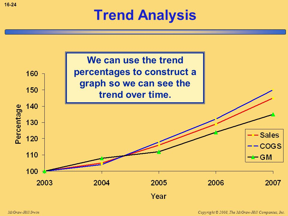 Copyright © 2008, The McGraw-Hill Companies, Inc.McGraw-Hill/Irwin 16-24 Trend Analysis We can use the trend percentages to construct a graph so we can see the trend over time.