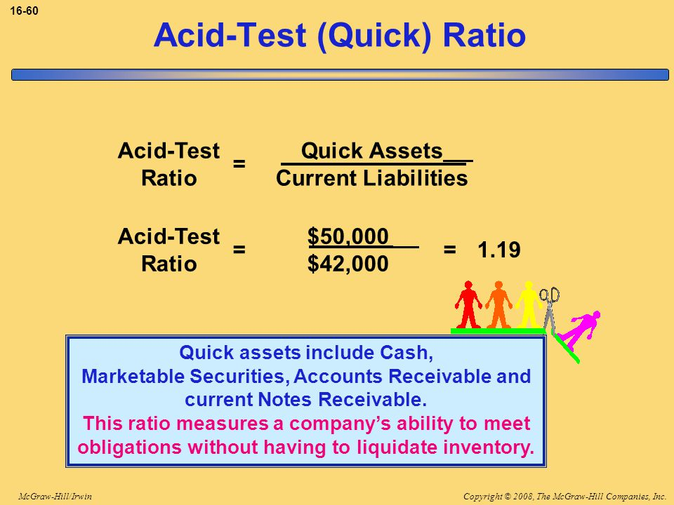 Copyright © 2008, The McGraw-Hill Companies, Inc.McGraw-Hill/Irwin 16-60 Acid-Test (Quick) Ratio Quick Assets Current Liabilities = Acid-Test Ratio Quick assets include Cash, Marketable Securities, Accounts Receivable and current Notes Receivable.
