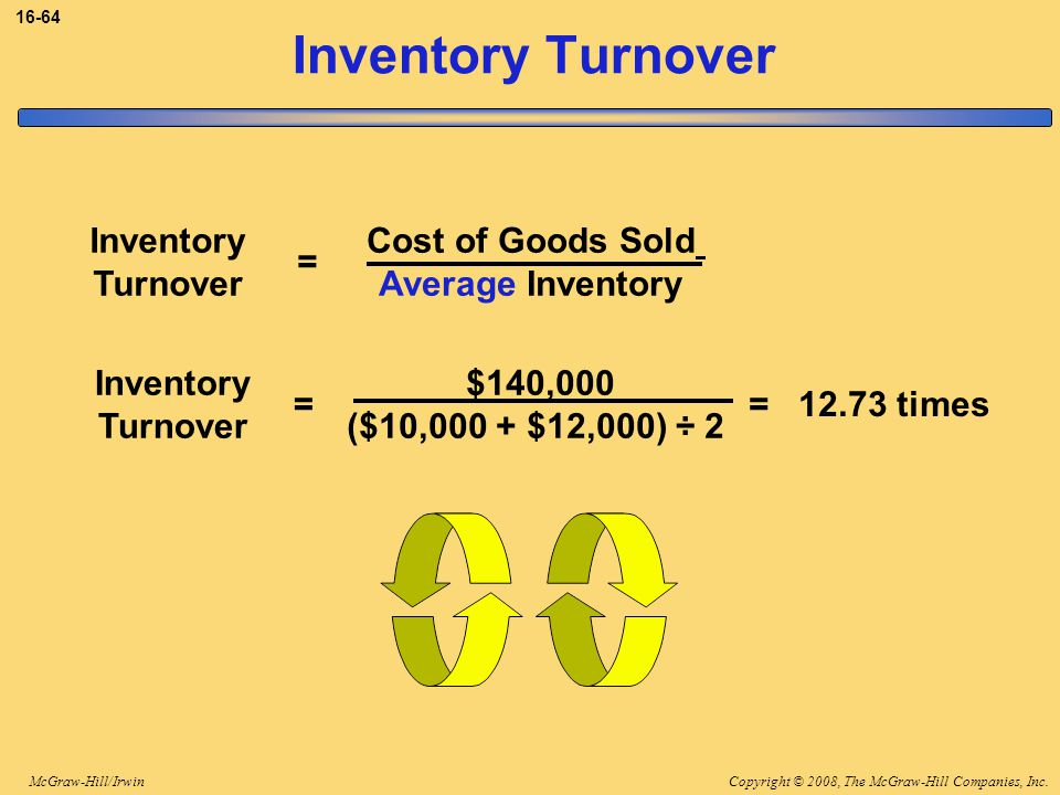 Copyright © 2008, The McGraw-Hill Companies, Inc.McGraw-Hill/Irwin 16-64 Inventory Turnover Cost of Goods Sold Average Inventory Inventory Turnover == 12.73 times $140,000 ($10,000 + $12,000) ÷ 2 Inventory Turnover =