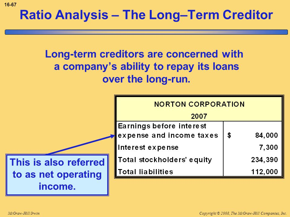 Copyright © 2008, The McGraw-Hill Companies, Inc.McGraw-Hill/Irwin 16-67 Ratio Analysis – The Long–Term Creditor Long-term creditors are concerned with a company's ability to repay its loans over the long-run.