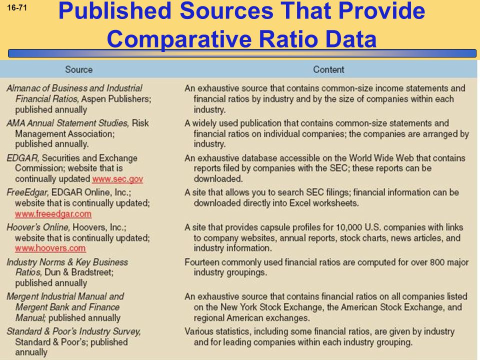 Copyright © 2008, The McGraw-Hill Companies, Inc.McGraw-Hill/Irwin 16-71 Published Sources That Provide Comparative Ratio Data