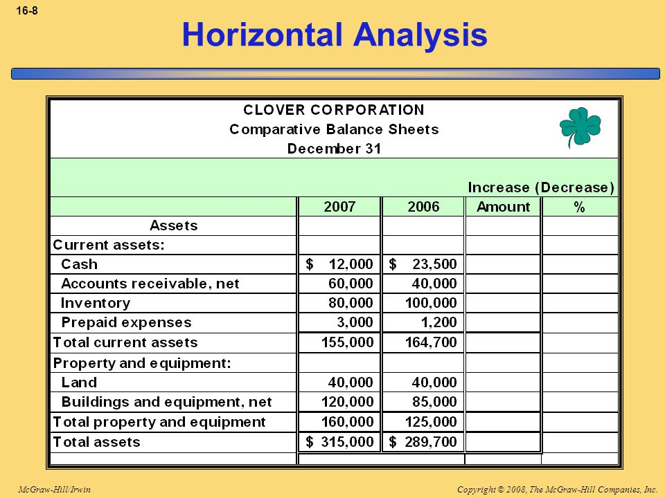 Copyright © 2008, The McGraw-Hill Companies, Inc.McGraw-Hill/Irwin 16-8 Horizontal Analysis