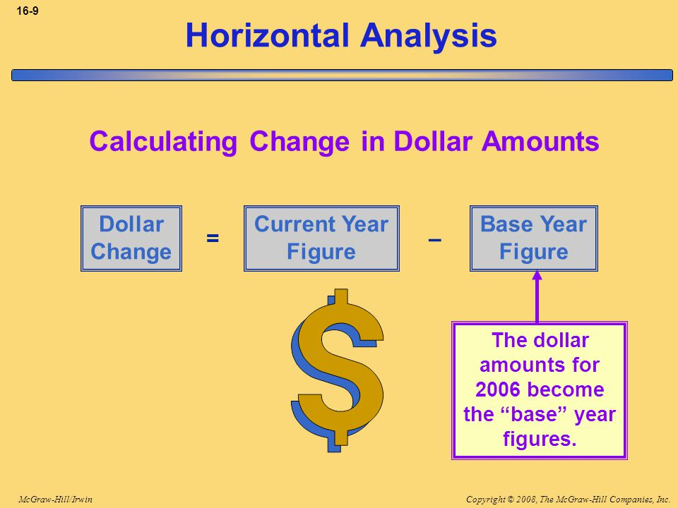 Copyright © 2008, The McGraw-Hill Companies, Inc.McGraw-Hill/Irwin 16-9 Horizontal Analysis Calculating Change in Dollar Amounts Dollar Change Current Year Figure Base Year Figure =– The dollar amounts for 2006 become the base year figures.