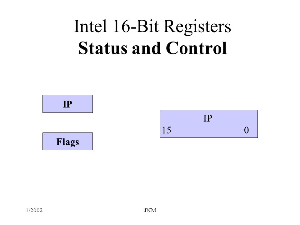 1/2002JNM Status and Control Registers IP – Instruction Pointer – contains the offset of the next instruction to be executed.