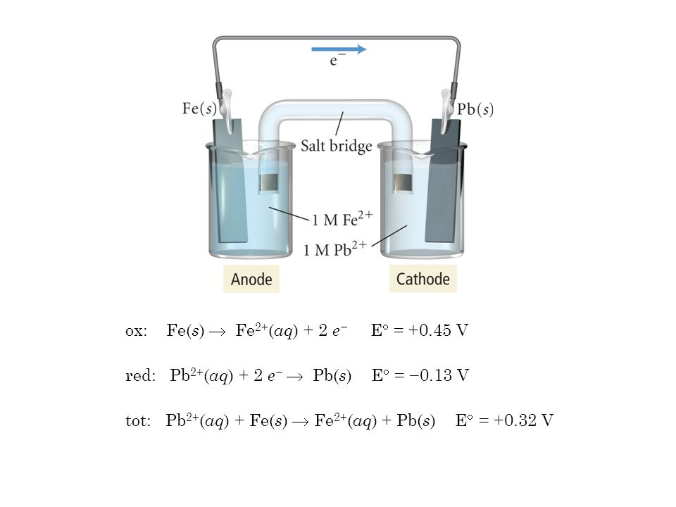 ox: Fe( s )  Fe 2+ ( aq ) + 2 e − E  = +0.45 V red: Pb 2+ ( aq ) + 2 e −  Pb( s ) E  = −0.13 V tot: Pb 2+ ( aq ) + Fe( s )  Fe 2+ ( aq ) + Pb( s ) E  = +0.32 V
