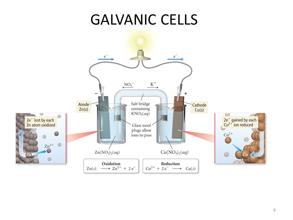 GALVANIC CELLS 4
