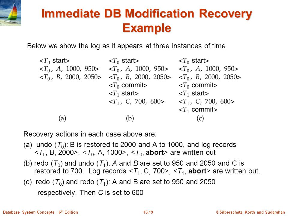 ©Silberschatz, Korth and Sudarshan16.19Database System Concepts - 6 th Edition Immediate DB Modification Recovery Example Below we show the log as it appears at three instances of time.