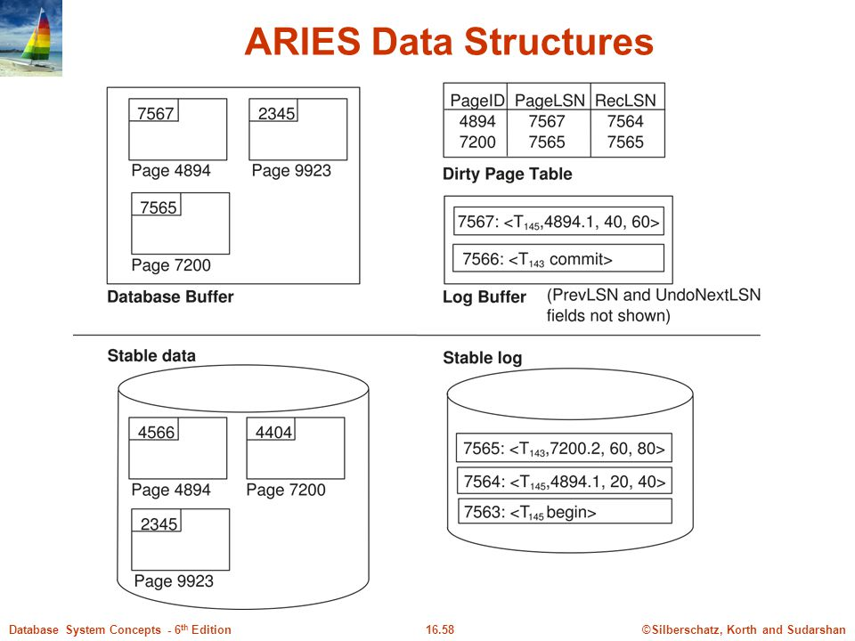 ©Silberschatz, Korth and Sudarshan16.58Database System Concepts - 6 th Edition ARIES Data Structures