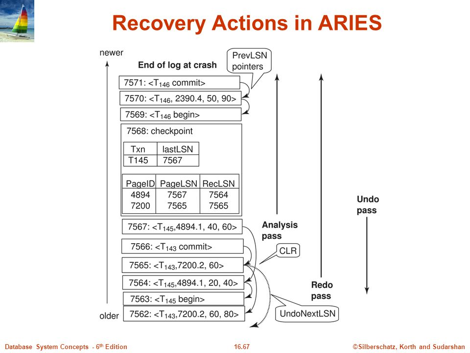 ©Silberschatz, Korth and Sudarshan16.67Database System Concepts - 6 th Edition Recovery Actions in ARIES