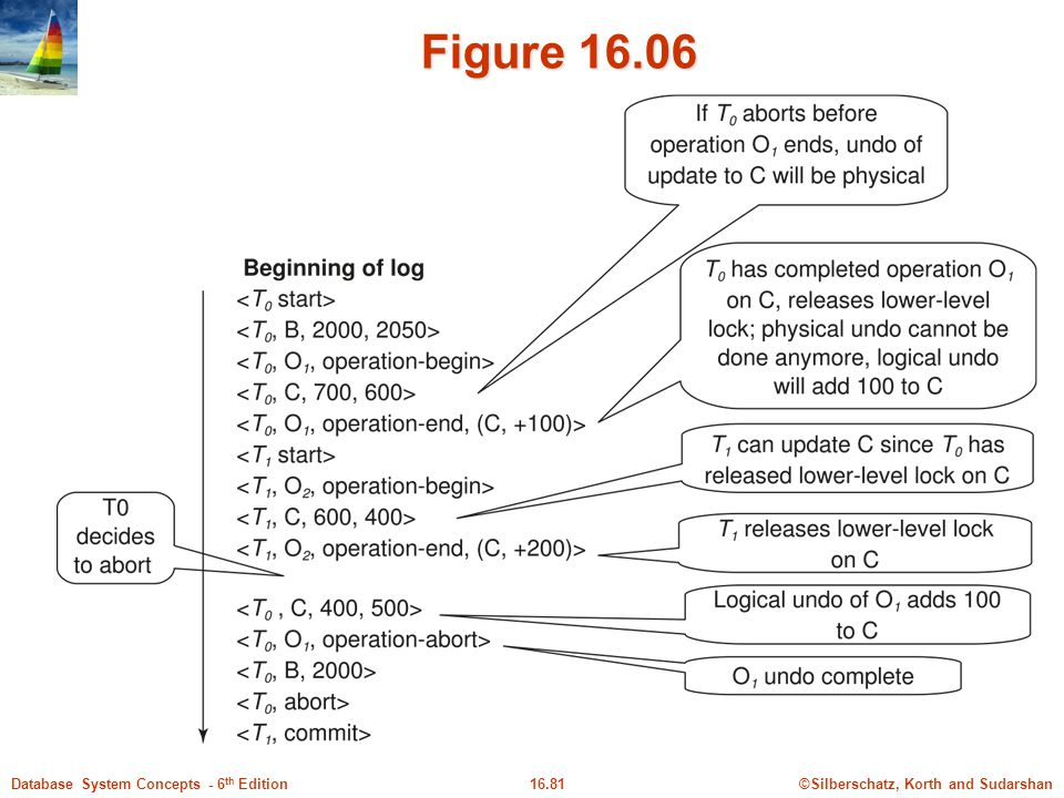 ©Silberschatz, Korth and Sudarshan16.81Database System Concepts - 6 th Edition Figure 16.06